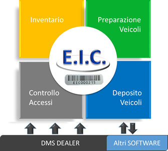 Per una configurazione standard: Software Logistica Automotive Database con Ms SQL-Server Scanner Bcode,Rfid (Terminale portatile) Stampante termica (per gestione barriere) Etichette E.I.C.